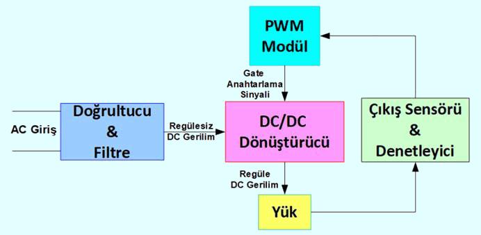 smps-tasarimi-turkce-llc-rezonans-dc-dc-donusturucu-tasarimi