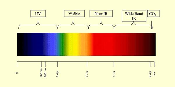 isik-spektrum-cetveli