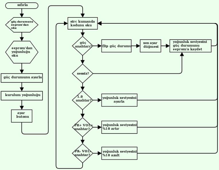 light-dimmer-software-flow-diagram