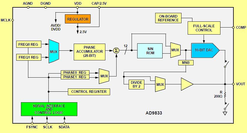 ad9833-sinus-kare-ve-ucgen-dalga-sinyal-uretici-modul