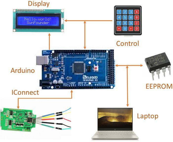 arduino-ttl-cmos-tester-circuit-block-diagram
