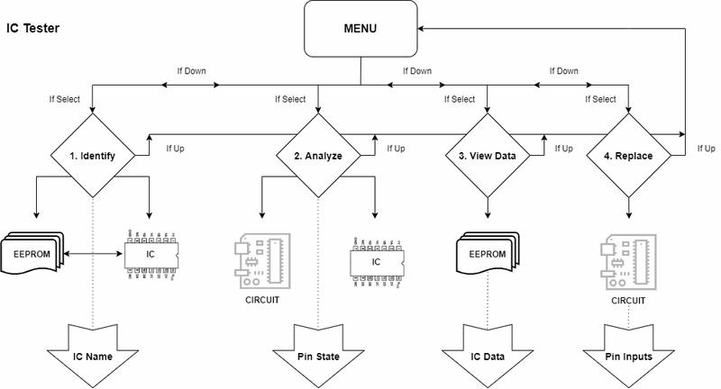 flowchart-arduino-ttl-cmos-entegre-test-devre-semasi